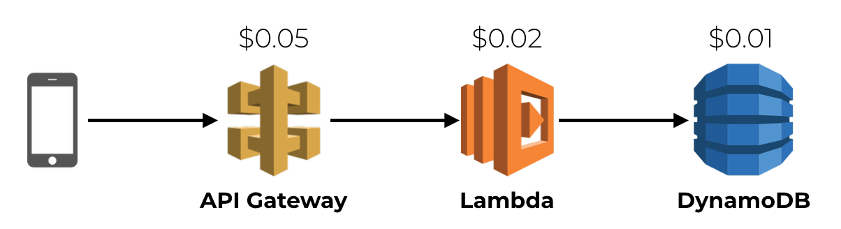 aws serverless costs